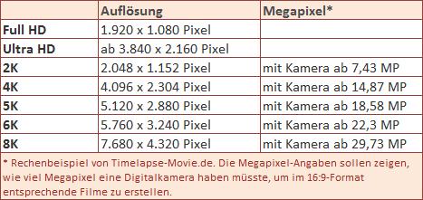 Ultra-HD-4K-5K-8K-Unterschied2